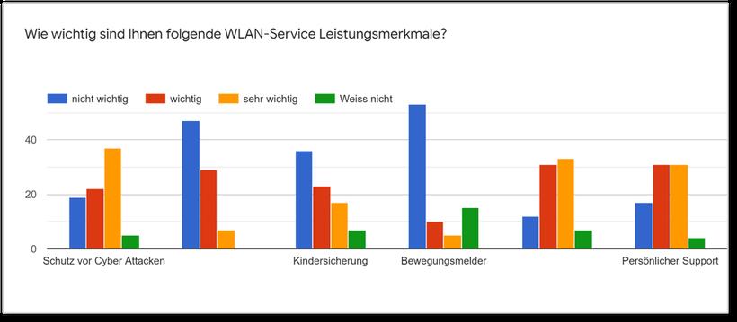 WLAN Service Kundenbefragung