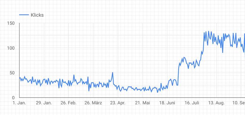 joloo Google Werbung für KMU Analyse