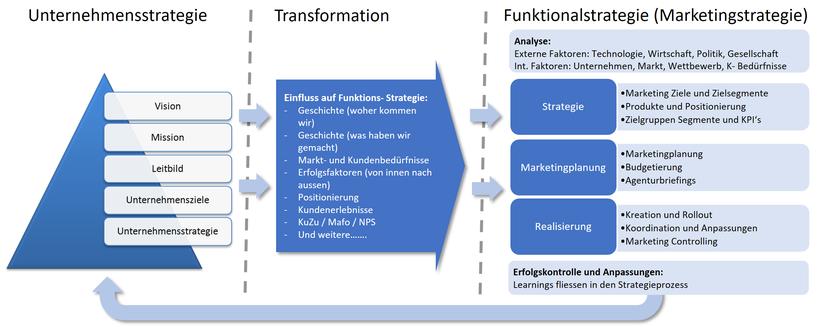 KMU Strategieprozess