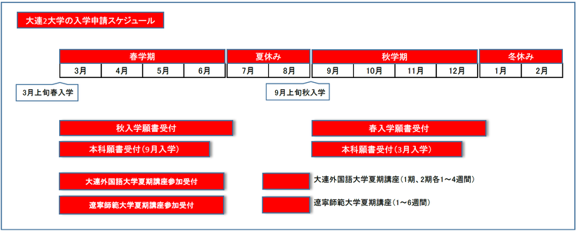 遼寧師範大学の入学スケジュール