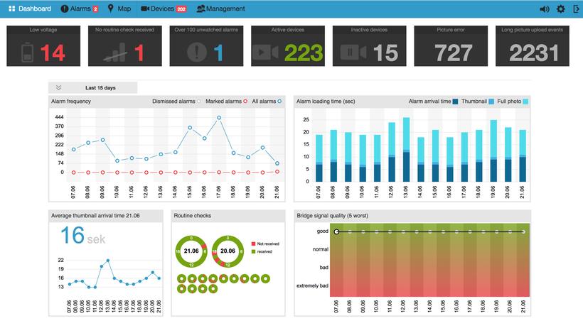 TAURUS Smart-Eye Auswertungen und Dashboard