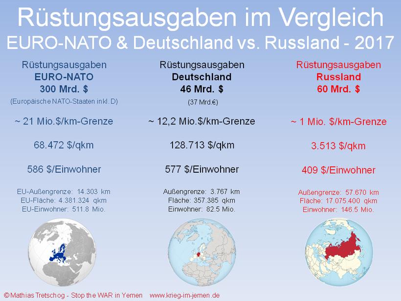 Rüstungsausgaben NATO-Europa, Deutschland vs. Russland 2017