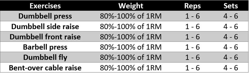 workout plan shoulders, training schedule shoulders