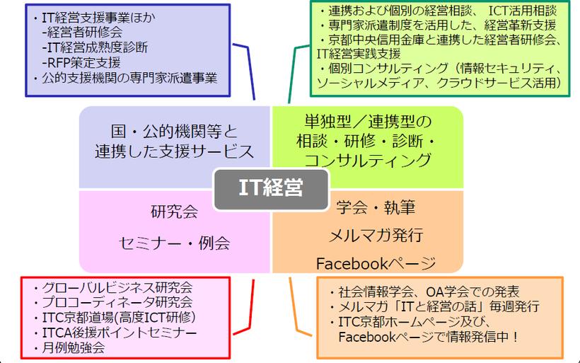 (NPO)ITコーディネータ京都の主な活動
