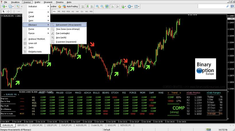 Come inserire le linee di ritracciamento di Fibonacci sulla Metatrader 4