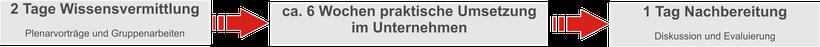 Kompaktseminare MB Velten