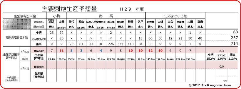 園地別着果指数&生産予想量【2017穀雨】 和×夢 nagomu farm