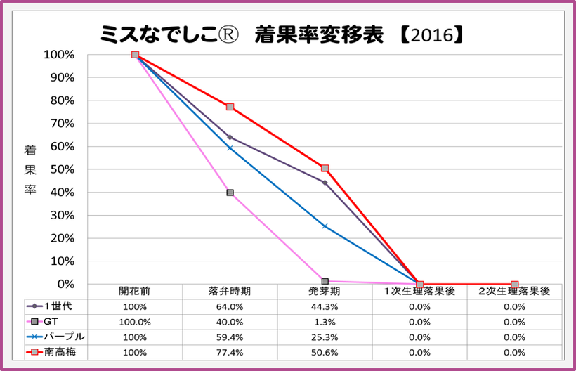 ミスなでしこⓇ 2016着果率変移表 【2016.3.30】 和×夢 nagomu farm