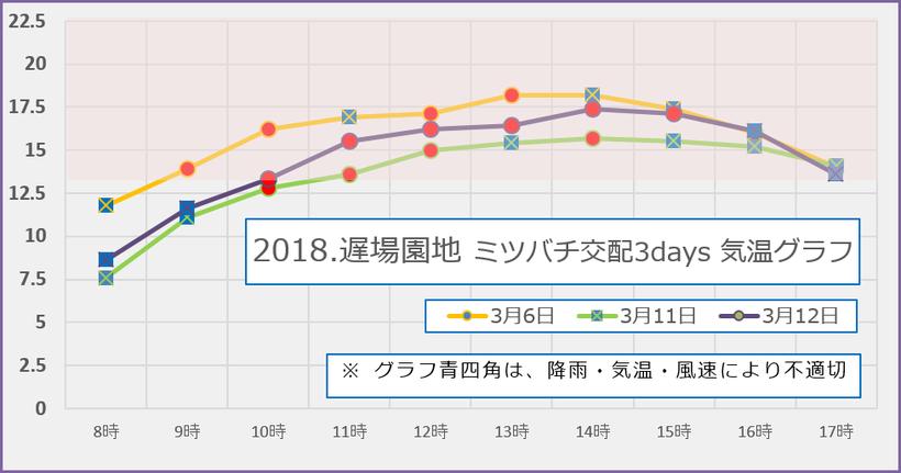 2018【遅場満開】 蜜蜂交配3days 気温グラフ 和×夢 nagomu farm