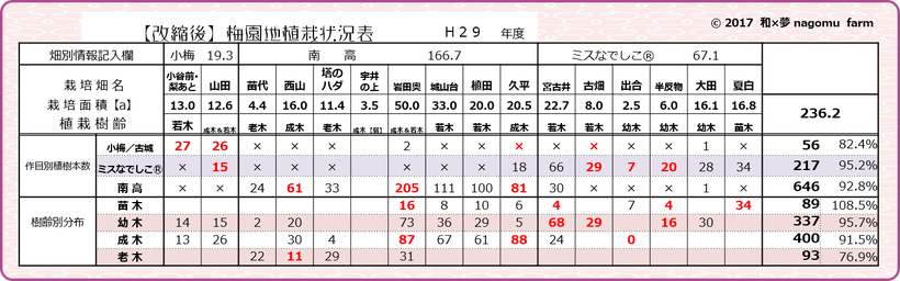 改縮【適正面積への縮小】実践後状況表 和×夢 nagomu farm