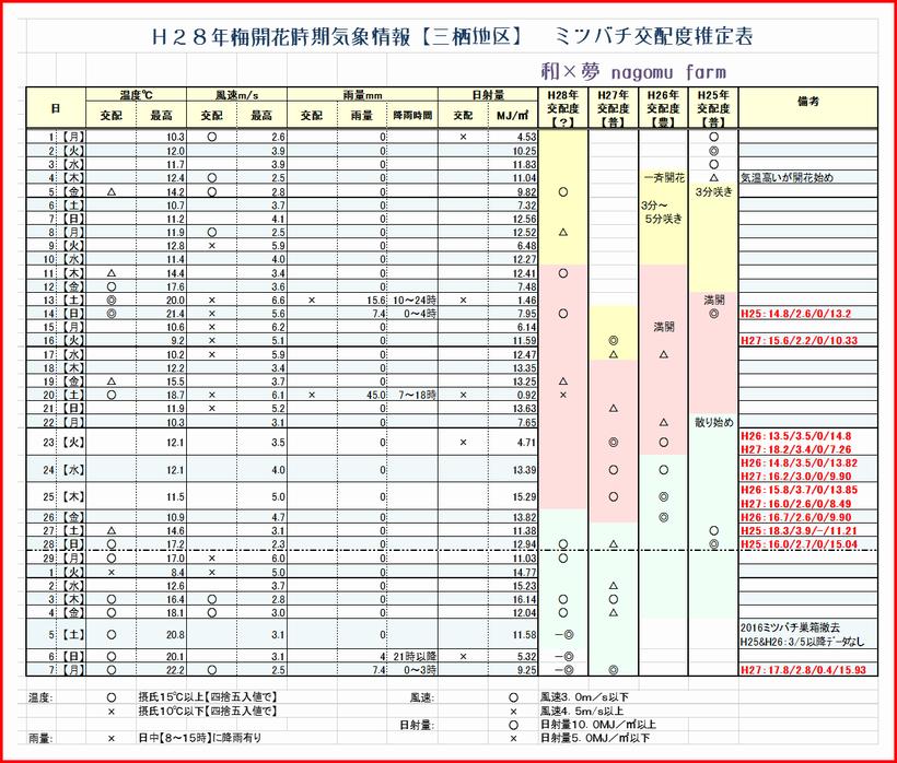 2016梅開花期間気象情報 ミツバチ交配度推定表 和×夢 nagomu farm