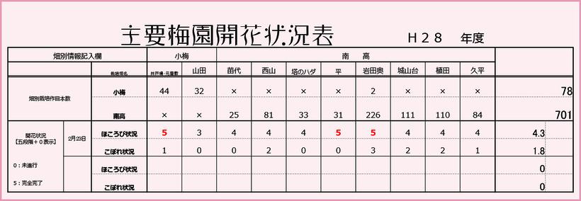主要梅園開花状況表 【2016】 和×夢 nagomu farm