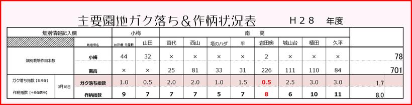 2016梅作柄状況【ガク落ち期】 【2016.3.18】 和×夢 nagomu farm