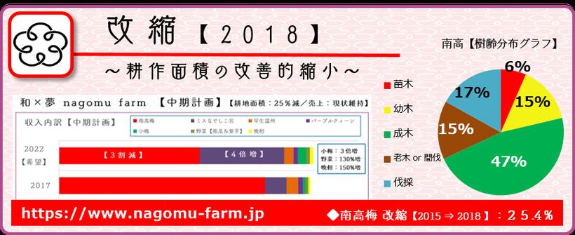 改縮2018【耕作面積の改善的縮小】  和×夢 nagomu farm