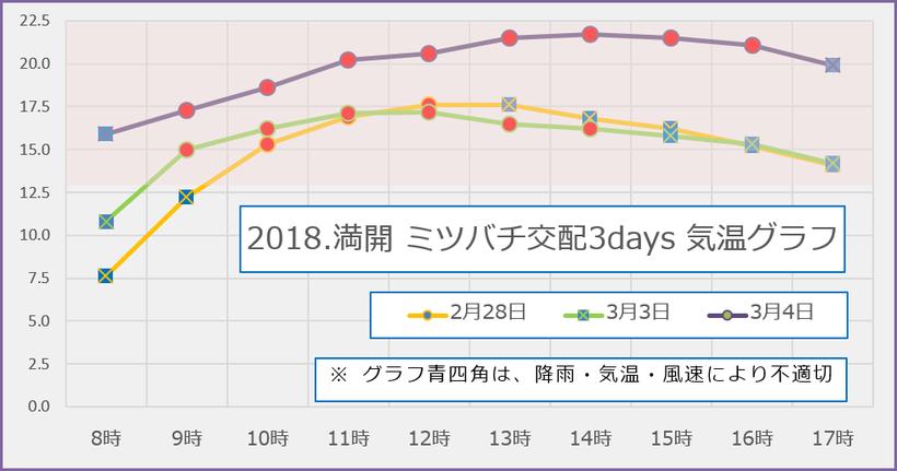 2018【満開】蜜蜂交配3days 気温グラフ 和×夢 nagomu farm