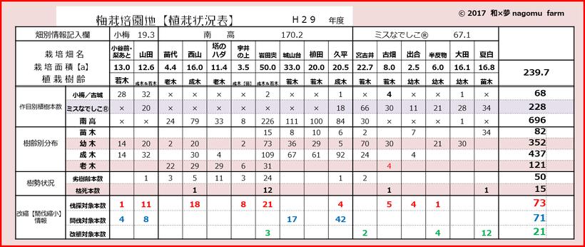 梅栽培園地【植栽状況表 2017】 和×夢 nagomu farm