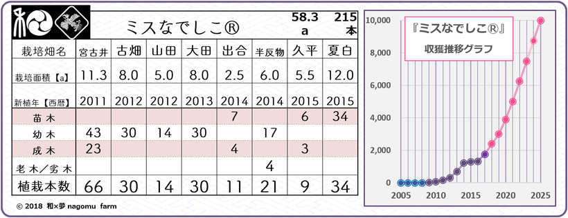 『ミスなでしこⓇ』園地別植栽情報【20118.spring】 和×夢 nagomu farm