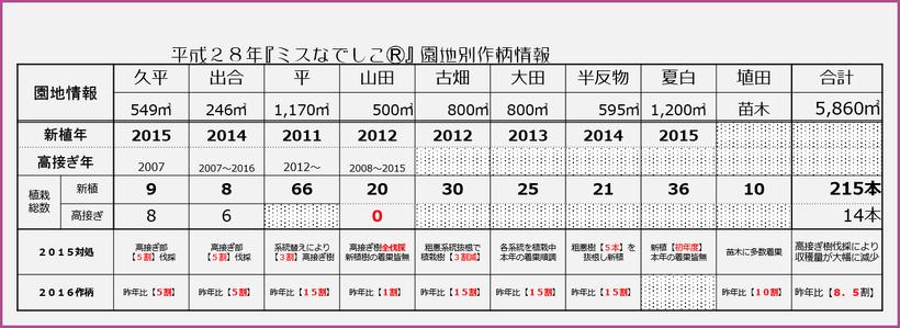 ミスなでしこⓇ 2016生産予想量 【2016.3.26】 和×夢 nagomu farm