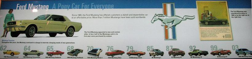 L'histoire de la Mustang de 1962 à nos jours ¤