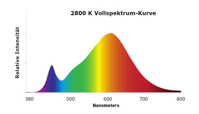 Vollspektrum LED Growlampe Licht Beispiel