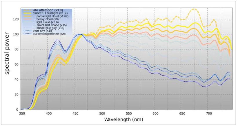 3. Vollspektrum-Growlampen sind nicht so dynamisch wie die Sonne
