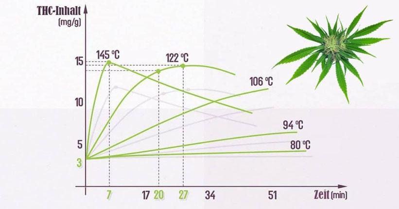 decarboxylierung cannabis statistik