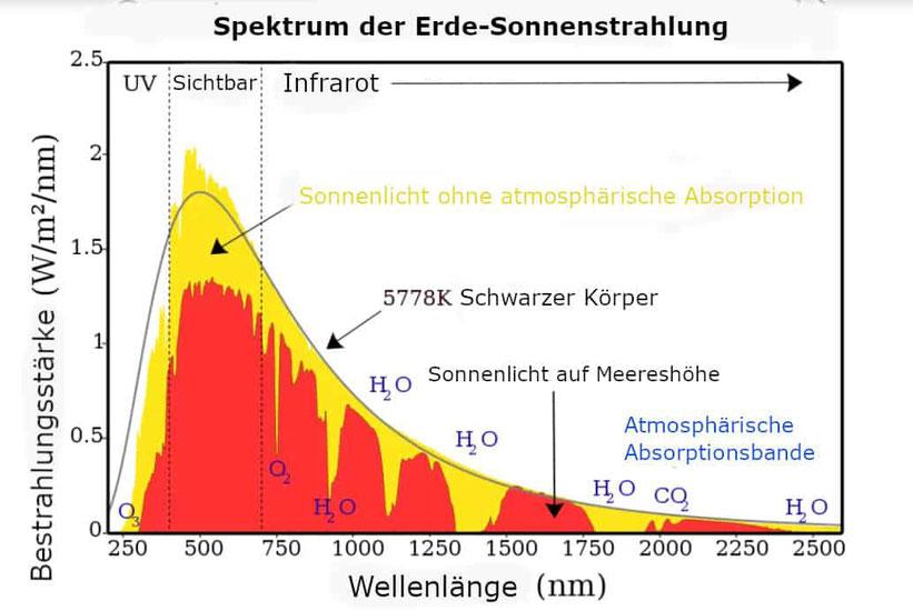 Spectrum der Erd-Sonnenstrahlung