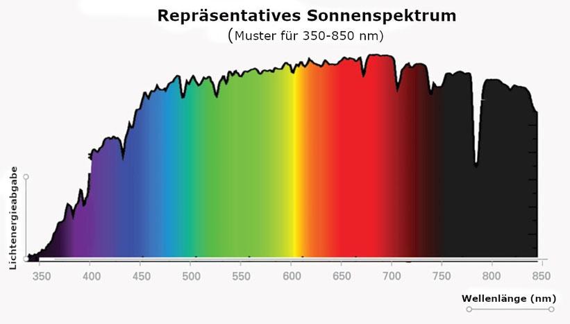 Repräsentatives Sonnenspektrum