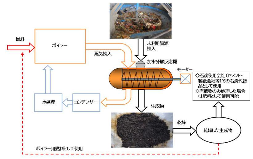 加水分解装置イメージ図