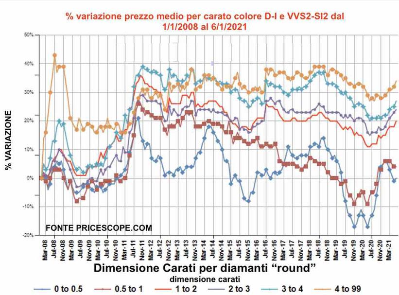 grafico prezzi diamanti recensione opinioni