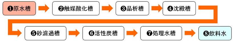 ヒ素除去装置の処理の流れ