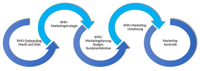 joloo 360 grad Marketing für KMU