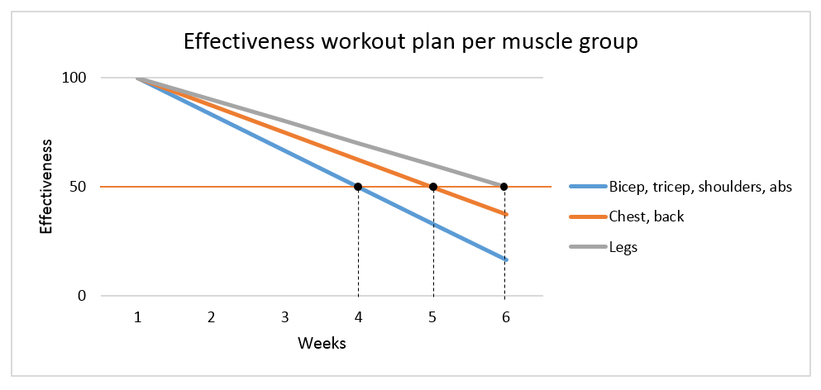 decrease effectiveness muscle groups workout plan.