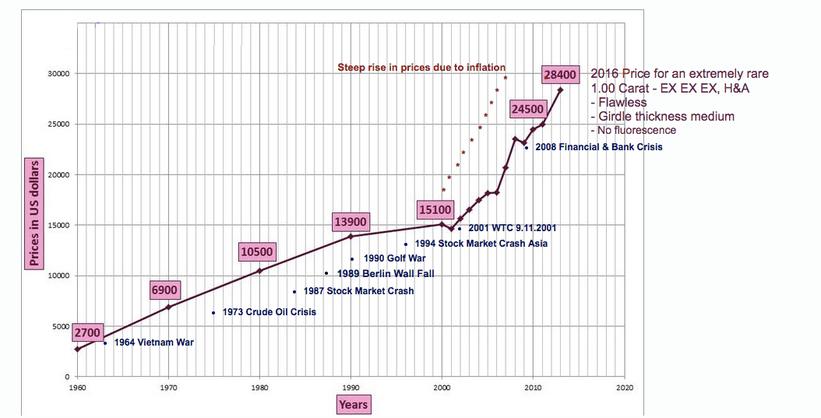 quotazione prezzo diamanti da investimento
