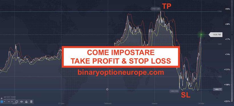 Come impostare Take Profit e Stop Loss:significato Guida