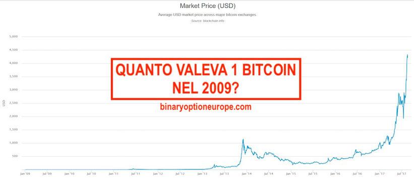 quanto valeva un bitcoin nel 2009 2010 2011 2012 2013 2014 2015 2016