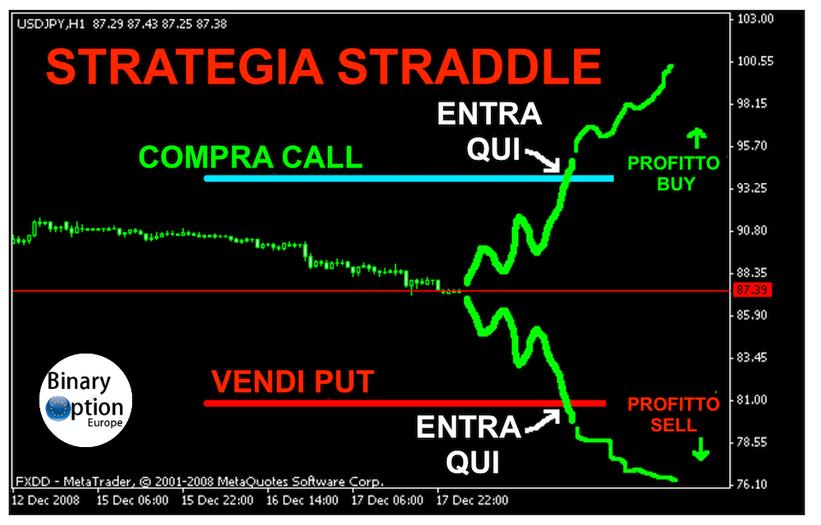 strategia straddle o gabbia trading