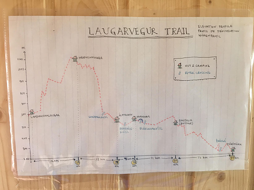 Altitude and distances between campsites on Laugavegur hiking trail.