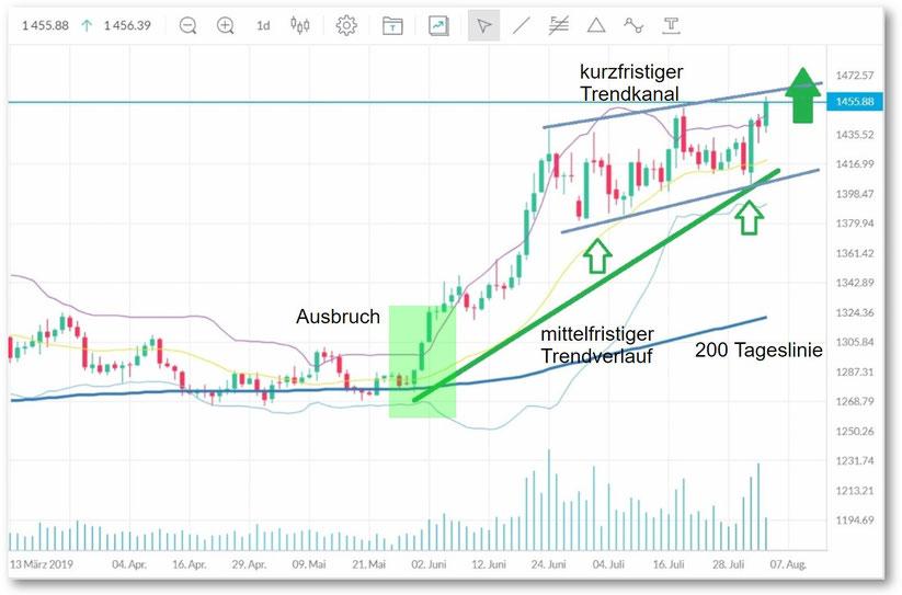 Gold als Tageschart im Rahmen Trading Tipps