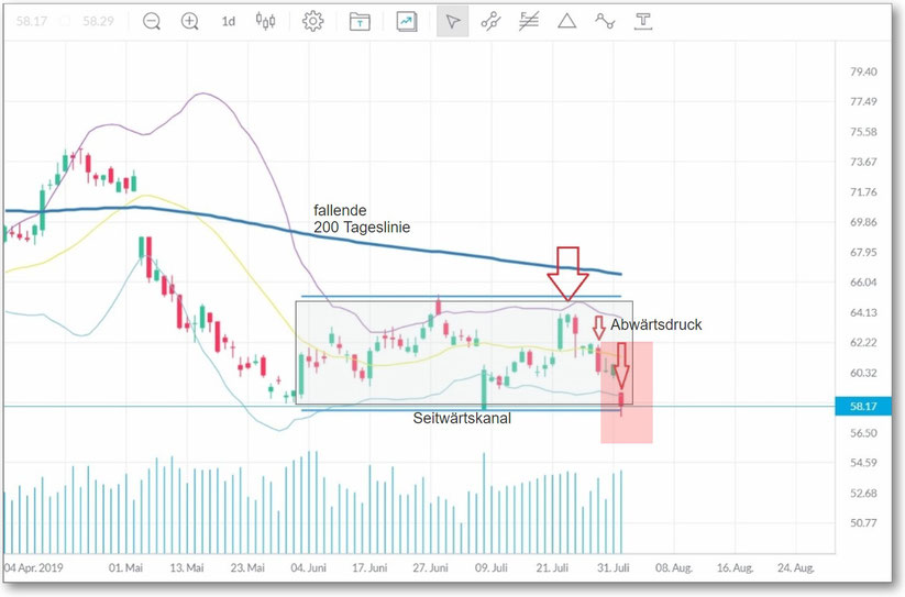 BASF als Chartabbild im Rahmen Trading Tipps