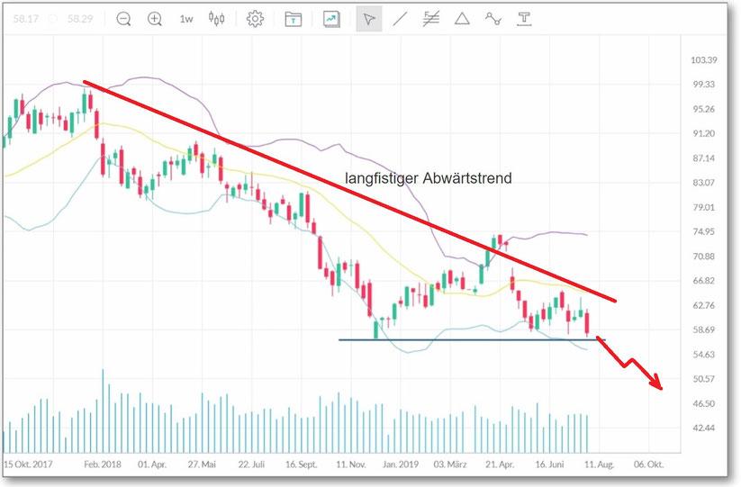 langfristiger Trading-Chart mit vorausgesagtem Ausbruch (Pfeil) von BASF nach unten