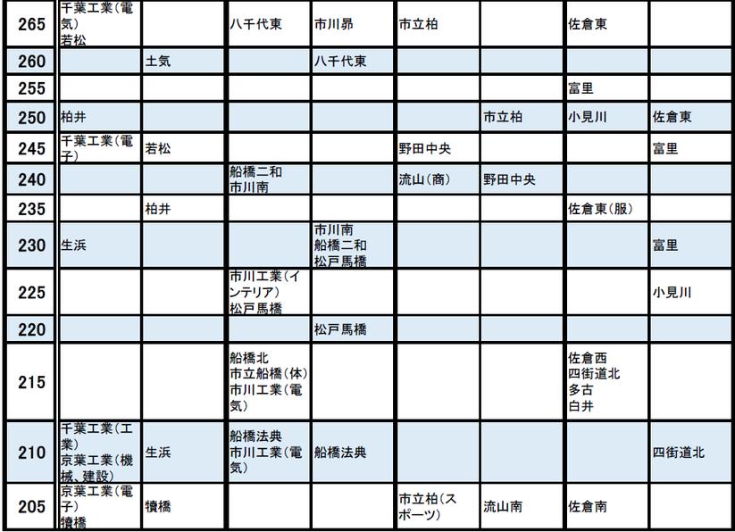 高校 千葉 入試 公立 県