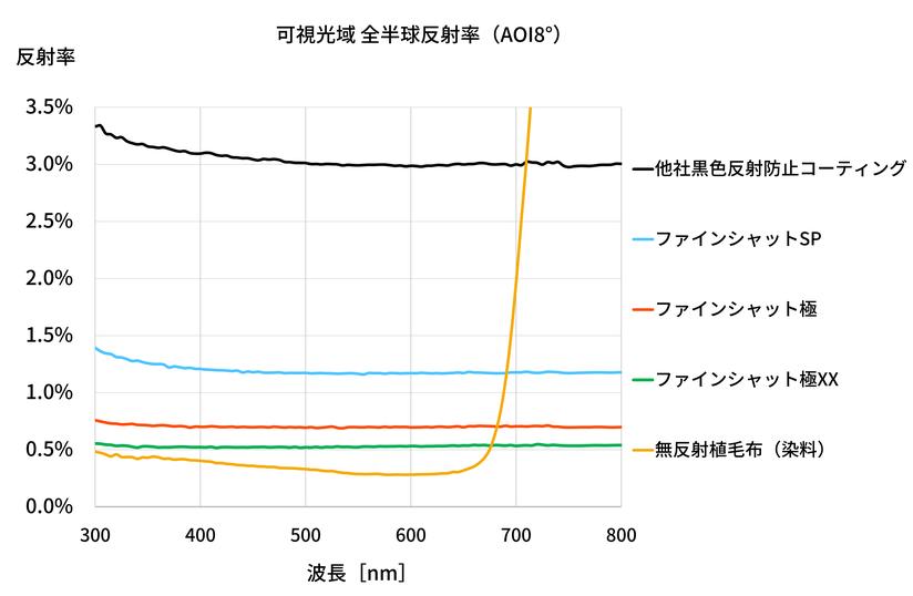 ファインシャットSP 反射率性能グラフ