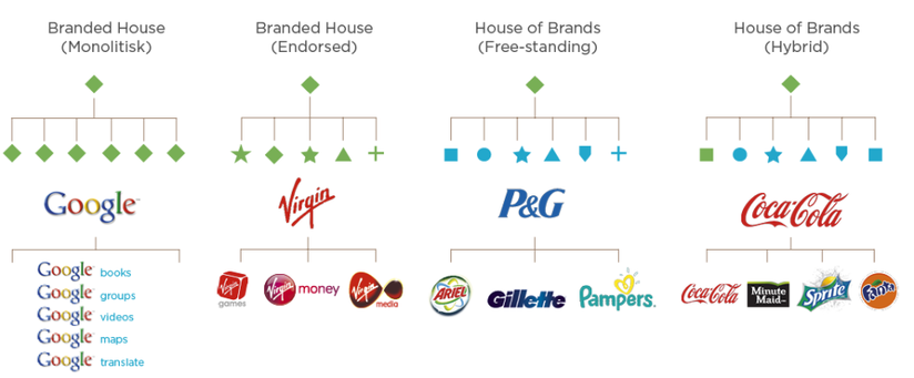 Branded house e house of brands - marketing e leadership