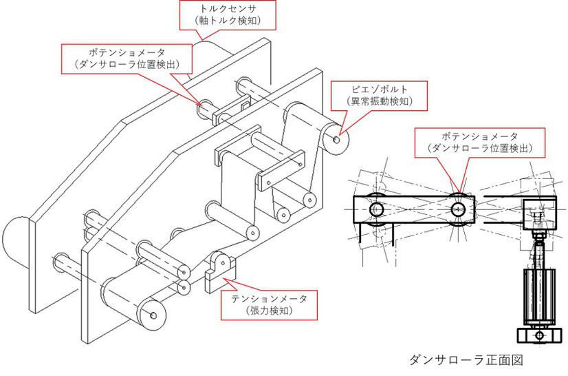 シートを巻き取る装置にはテンションメータやポテンショメータなど多くのアナログセンサーが使用されています。