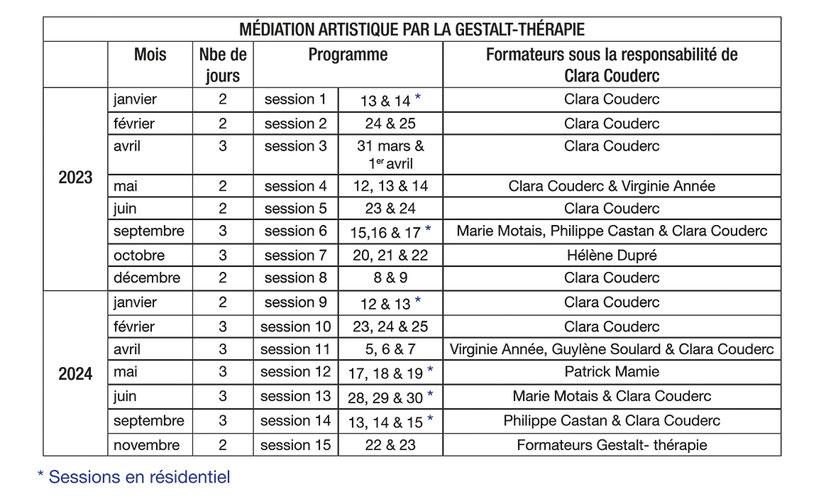 Art thérapie Rennes