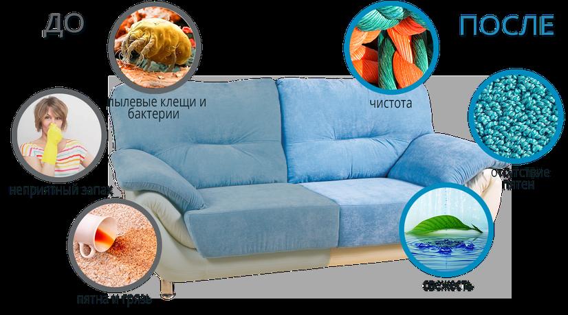 Вот что происходит  с диваном, если не производить химчистку дивана