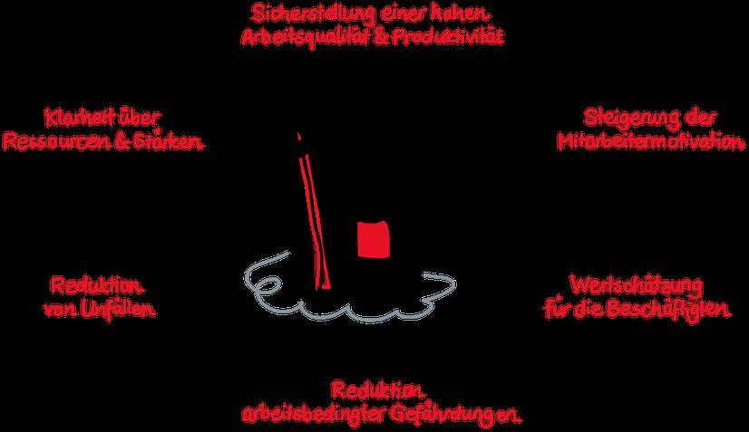 Vorteile psychische Gefährdungsbeurteilung projecDo GmbH
