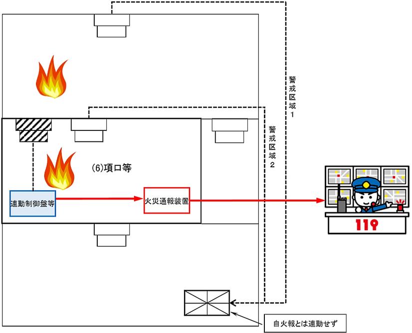 火災通報装置を直接通報とする場合で複合用途防火対象物のうち(6)項ロ等に供する部分が存するもの