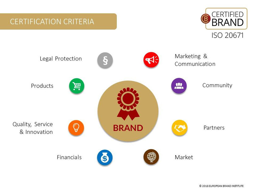 Certification Criteria, Certified Brand,  ISO 20671